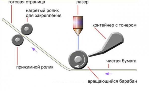 «Нагретый ролик для закрепления» – это тефлоновый вал или термопленка