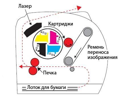 Четырехпроходный лазерный принтер