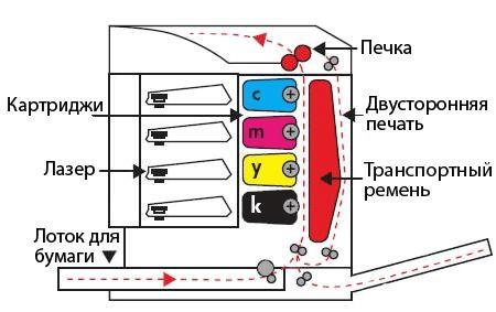 Однопроходный лазерный принтер